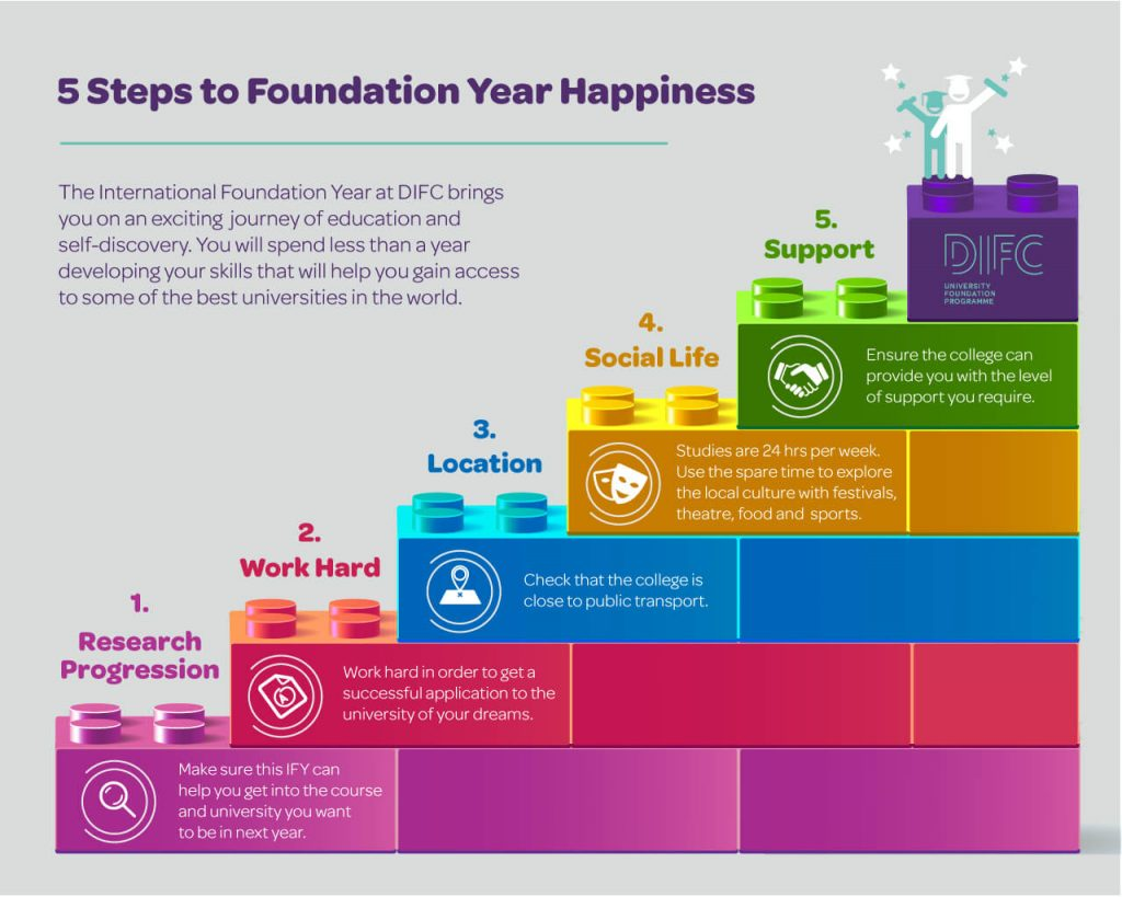 A Year Of Happiness 5 steps to foundation year happiness. | difc