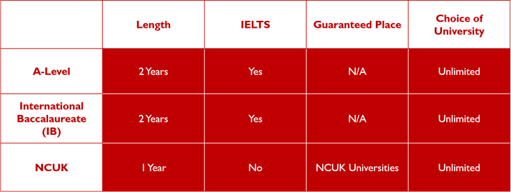 NCUK Comparison with A Levels